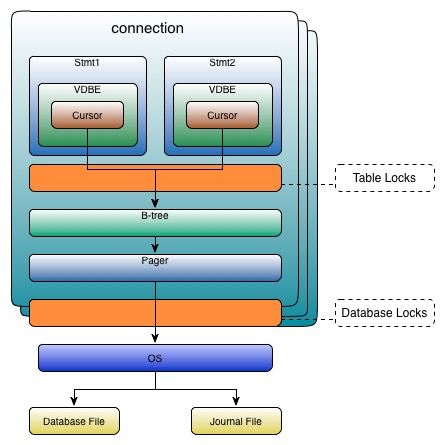 SQLite-CAPI-Modle